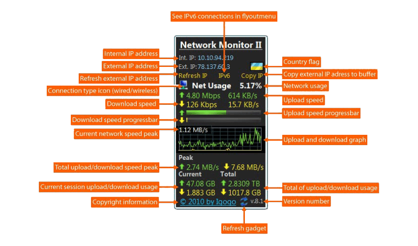 Network Monitor II wired gadget
