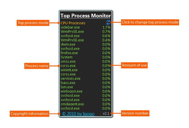 Top Process Monitor gadget